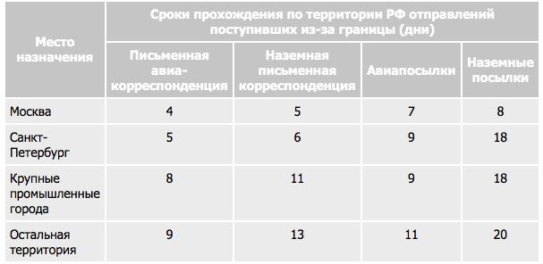 сроки прохождение по территории Российской федерации